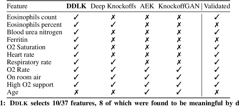Figure 2 for Deep Direct Likelihood Knockoffs
