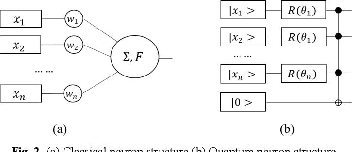 Figure 1 for Generalization Study of Quantum Neural Network