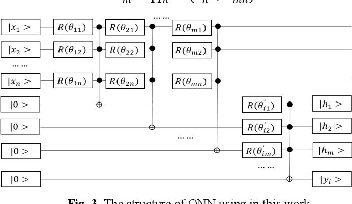 Figure 2 for Generalization Study of Quantum Neural Network