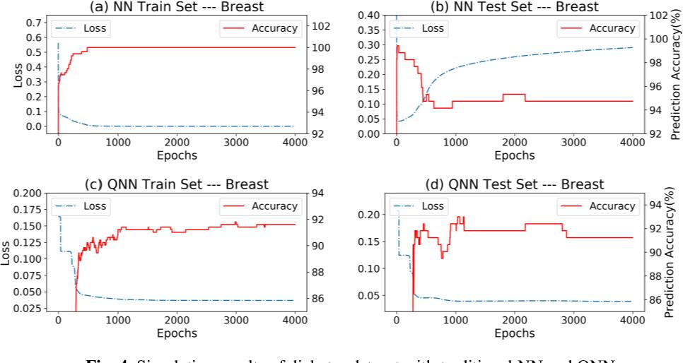 Figure 3 for Generalization Study of Quantum Neural Network