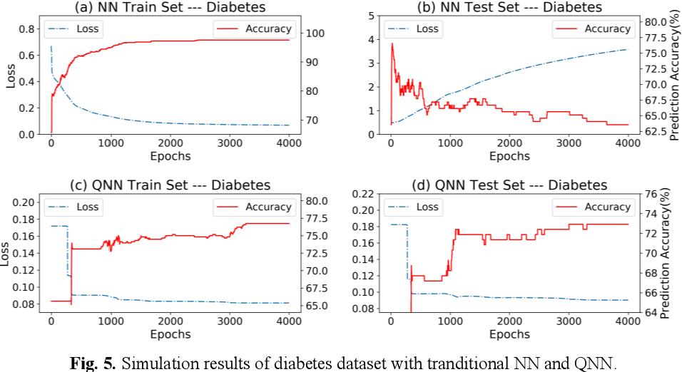 Figure 4 for Generalization Study of Quantum Neural Network