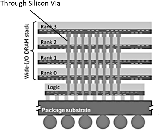 Figure 4 for Breaking the Memory Wall for AI Chip with a New Dimension