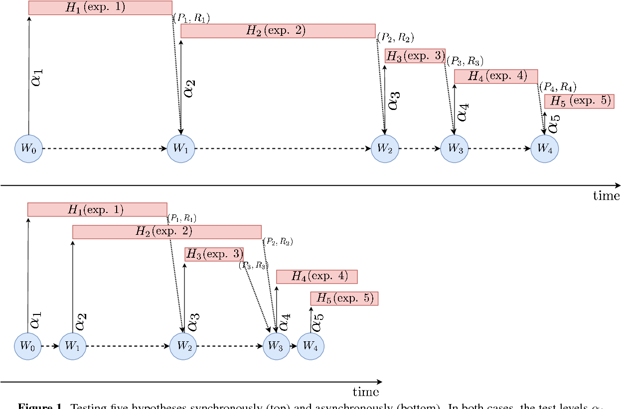 Figure 1 for Asynchronous Online Testing of Multiple Hypotheses