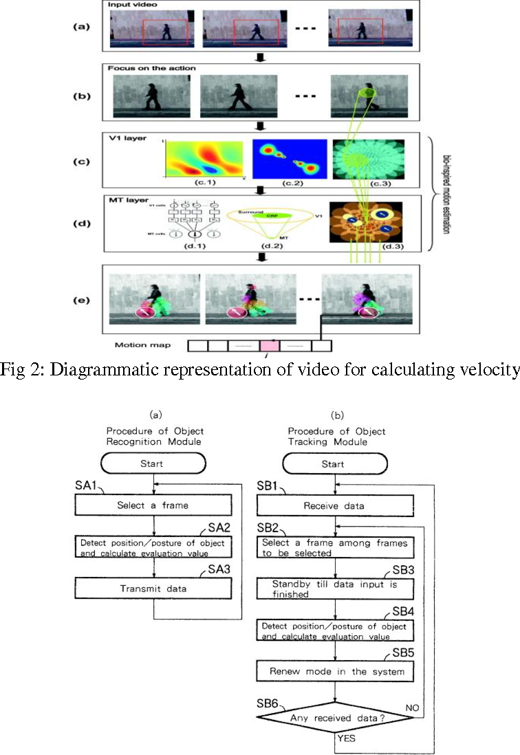 PDF] PERSON OR OBJECT TRACKING AND VELOCITY ESTIMATION IN REAL TIME