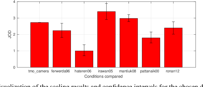 Figure 4 for A practical guide and software for analysing pairwise comparison experiments