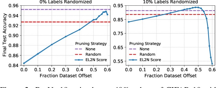 Figure 2 for Deep Learning on a Data Diet: Finding Important Examples Early in Training
