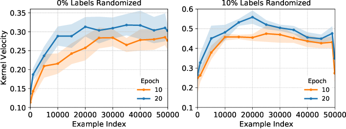 Figure 3 for Deep Learning on a Data Diet: Finding Important Examples Early in Training