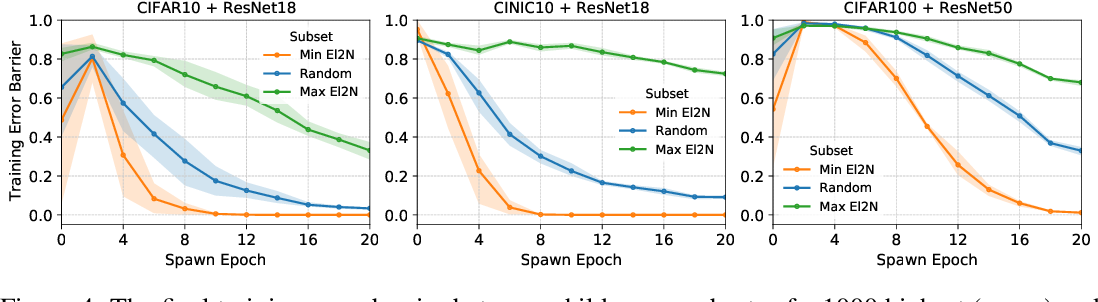 Figure 4 for Deep Learning on a Data Diet: Finding Important Examples Early in Training