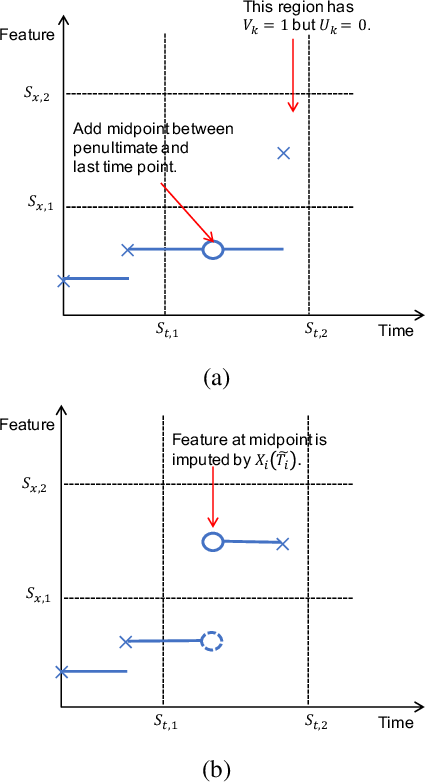 Figure 1 for BoXHED: Boosted eXact Hazard Estimator with Dynamic covariates