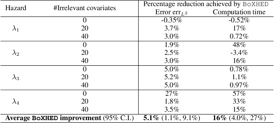 Figure 3 for BoXHED: Boosted eXact Hazard Estimator with Dynamic covariates