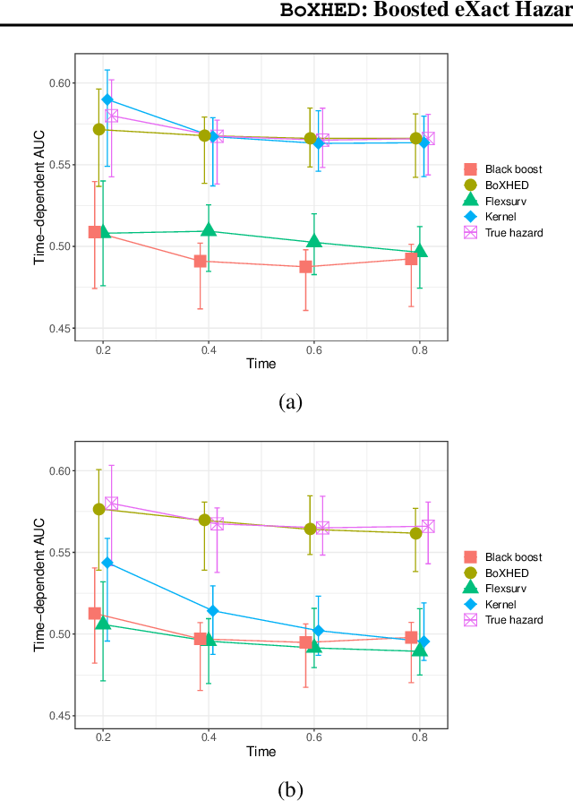 Figure 4 for BoXHED: Boosted eXact Hazard Estimator with Dynamic covariates