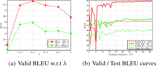 Figure 2 for Dual Supervised Learning