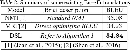 Figure 3 for Dual Supervised Learning