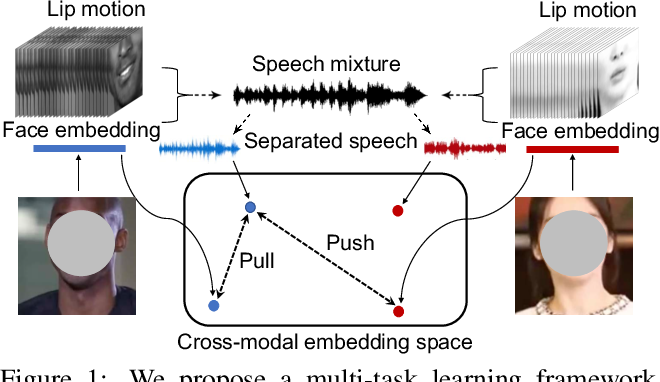 Figure 1 for VisualVoice: Audio-Visual Speech Separation with Cross-Modal Consistency