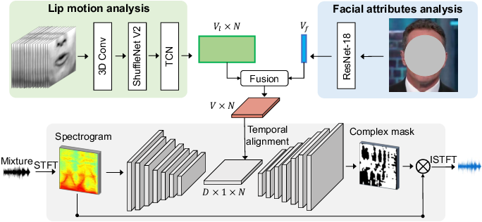 Figure 3 for VisualVoice: Audio-Visual Speech Separation with Cross-Modal Consistency