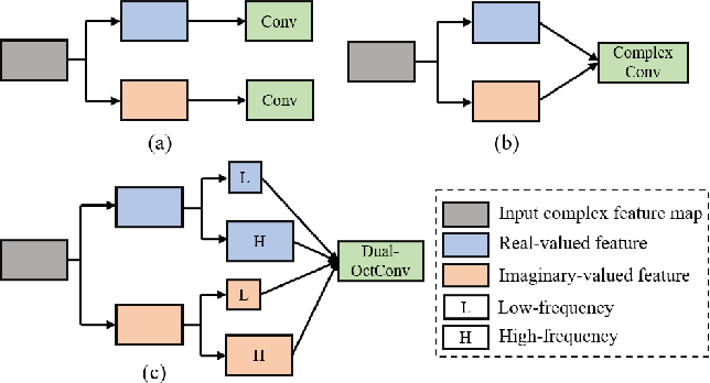 Figure 1 for Dual-Octave Convolution for Accelerated Parallel MR Image Reconstruction