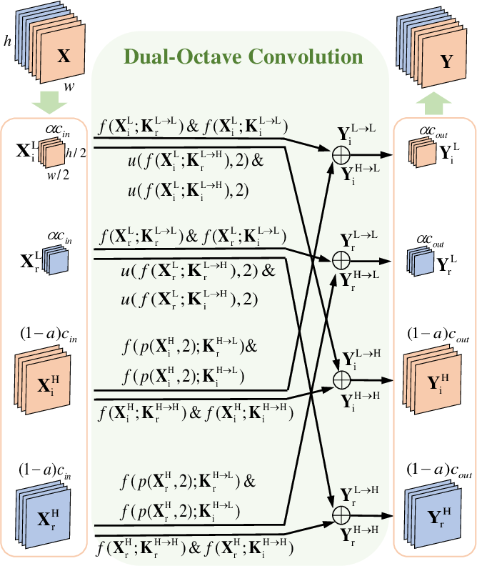 Figure 3 for Dual-Octave Convolution for Accelerated Parallel MR Image Reconstruction