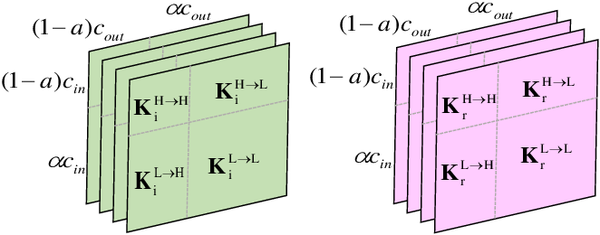 Figure 4 for Dual-Octave Convolution for Accelerated Parallel MR Image Reconstruction