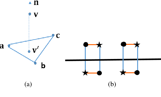 Figure 3 for 3D Point Cloud Denoising using Graph Laplacian Regularization of a Low Dimensional Manifold Model