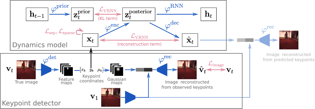 Figure 1 for Unsupervised Learning of Object Structure and Dynamics from Videos