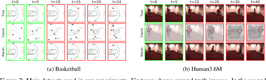 Figure 2 for Unsupervised Learning of Object Structure and Dynamics from Videos