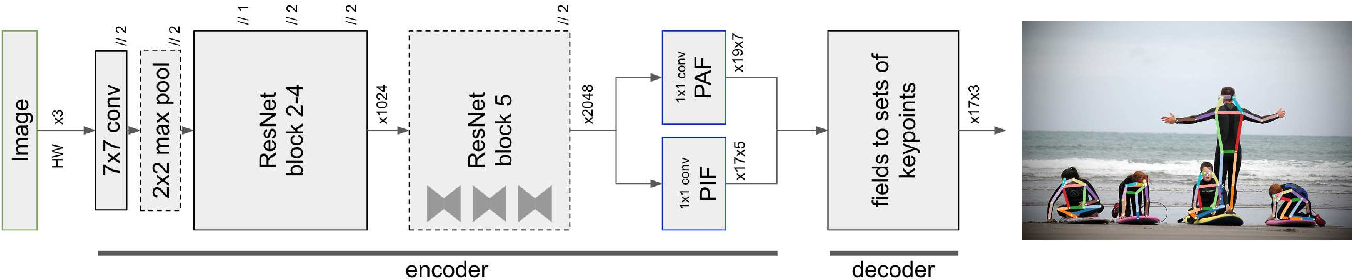 Figure 3 for PifPaf: Composite Fields for Human Pose Estimation