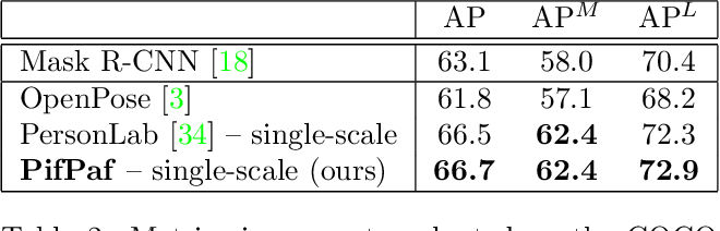 Figure 4 for PifPaf: Composite Fields for Human Pose Estimation