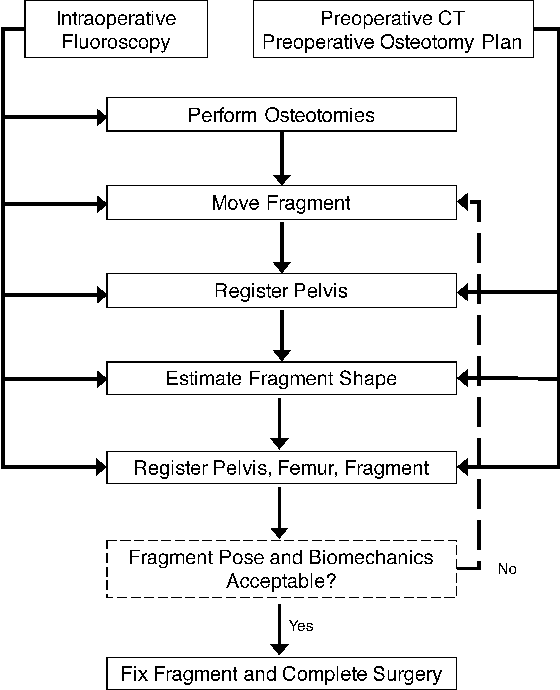 Figure 2 for Pose Estimation of Periacetabular Osteotomy Fragments with Intraoperative X-Ray Navigation