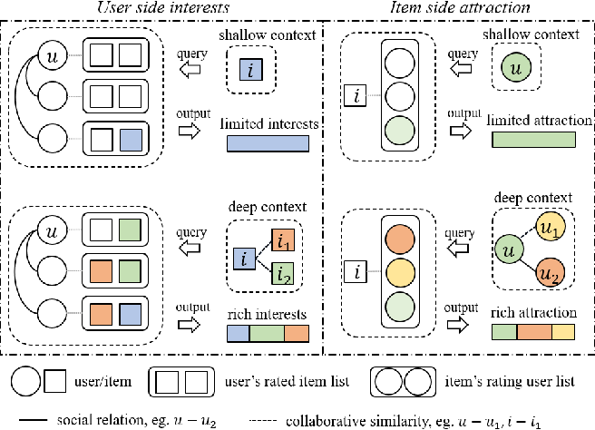 Figure 1 for Dual Side Deep Context-aware Modulation for Social Recommendation