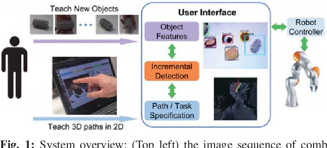 Figure 1 for Online Object and Task Learning via Human Robot Interaction