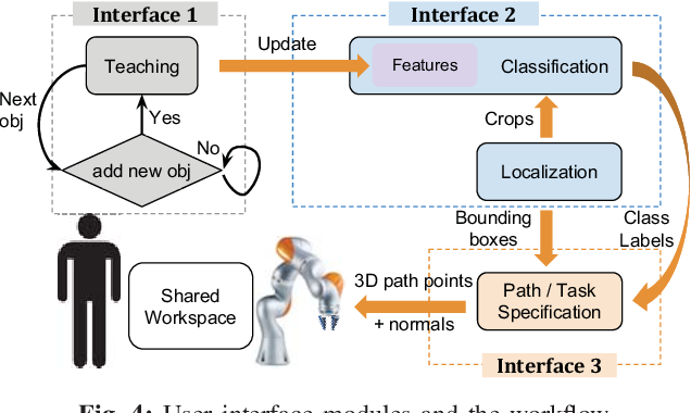 Figure 3 for Online Object and Task Learning via Human Robot Interaction