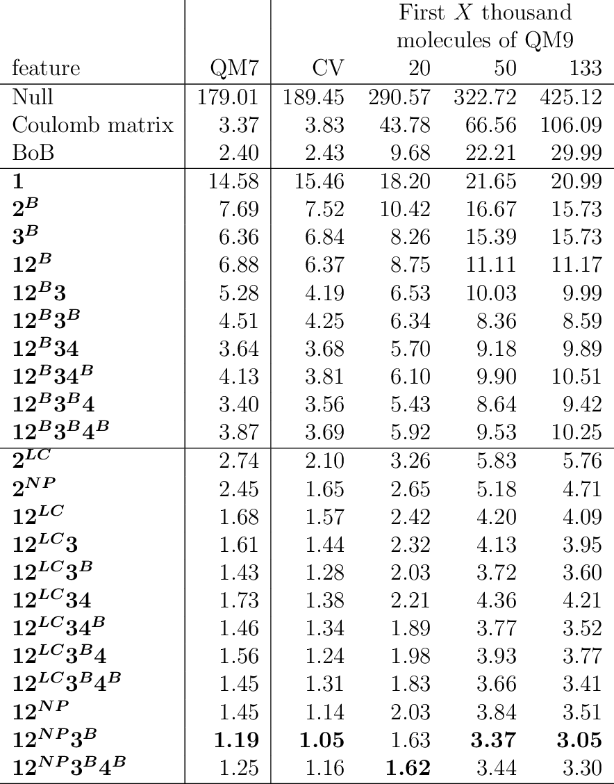 Figure 3 for Constant Size Molecular Descriptors For Use With Machine Learning