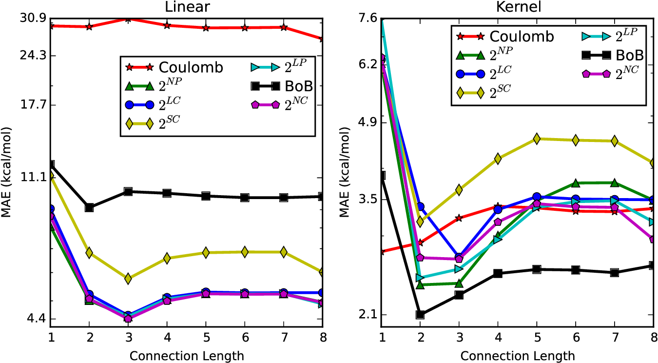 Figure 4 for Constant Size Molecular Descriptors For Use With Machine Learning