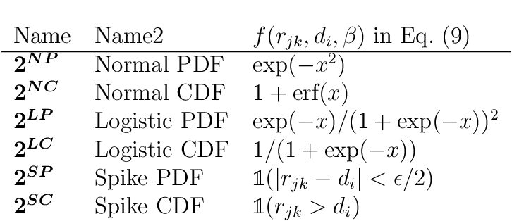 Figure 1 for Constant Size Molecular Descriptors For Use With Machine Learning