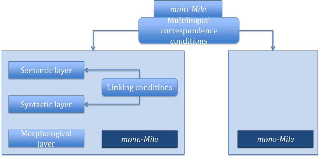Figure 1 for Standardization of the formal representation of lexical information for NLP