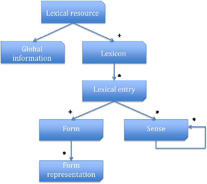 Figure 2 for Standardization of the formal representation of lexical information for NLP
