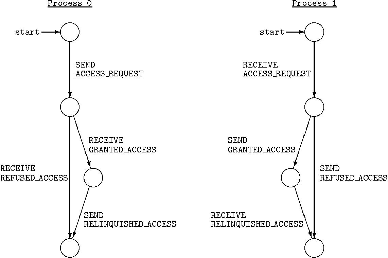 Communicating Finite State Machine Semantic Scholar Example Diagram Figure 22
