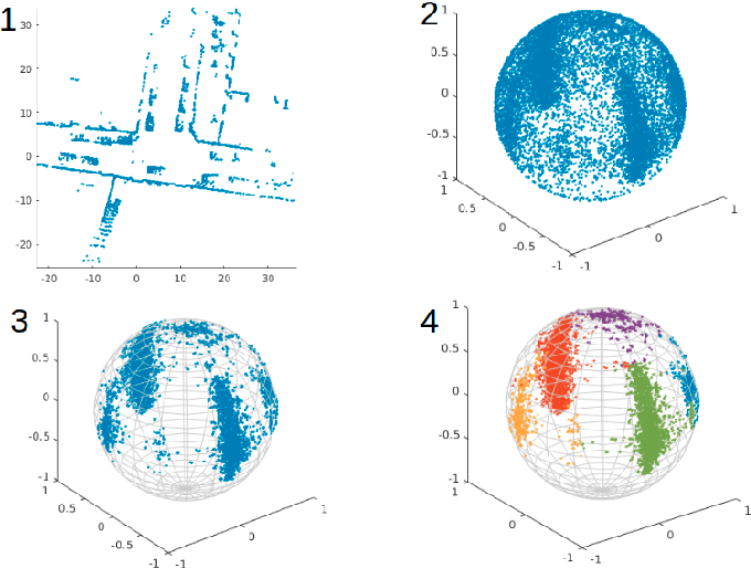 Figure 3 for Robust Feature-Based Point Registration Using Directional Mixture Model