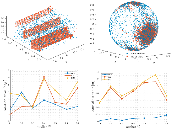 Figure 4 for Robust Feature-Based Point Registration Using Directional Mixture Model