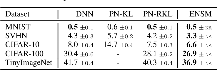 Figure 2 for Reverse KL-Divergence Training of Prior Networks: Improved Uncertainty and Adversarial Robustness