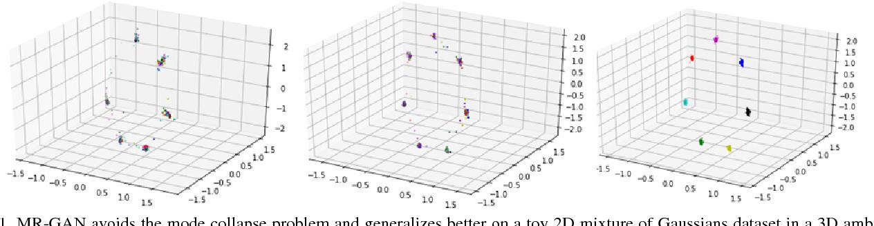 Figure 1 for MR-GAN: Manifold Regularized Generative Adversarial Networks