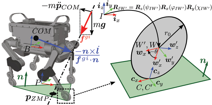 Figure 2 for Keep Rollin' - Whole-Body Motion Control and Planning for Wheeled Quadrupedal Robots