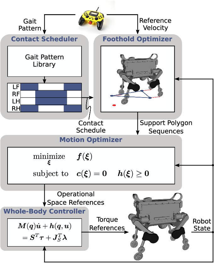 Figure 3 for Keep Rollin' - Whole-Body Motion Control and Planning for Wheeled Quadrupedal Robots