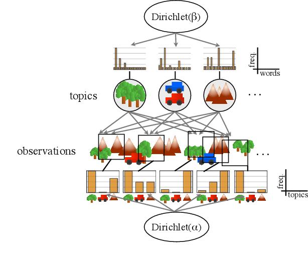 Figure 1 for Gibbs Sampling Strategies for Semantic Perception of Streaming Video Data