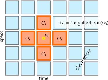 Figure 2 for Gibbs Sampling Strategies for Semantic Perception of Streaming Video Data
