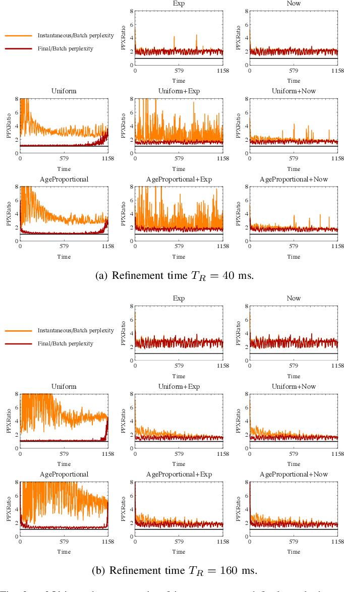 Figure 3 for Gibbs Sampling Strategies for Semantic Perception of Streaming Video Data