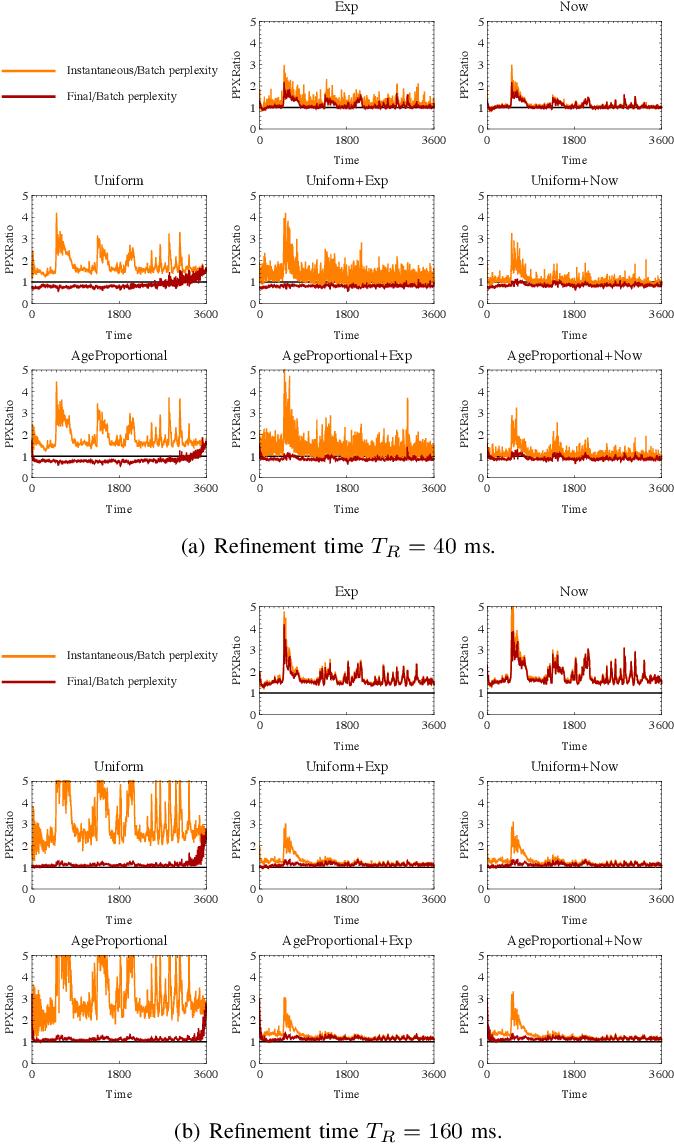 Figure 4 for Gibbs Sampling Strategies for Semantic Perception of Streaming Video Data