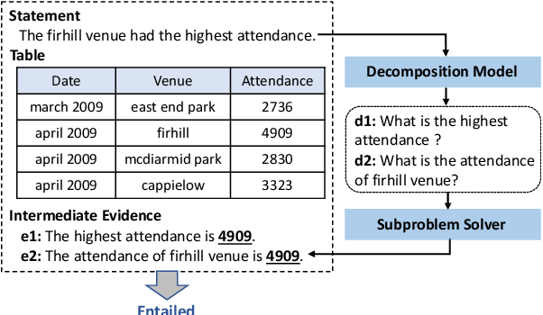 Figure 1 for Exploring Decomposition for Table-based Fact Verification