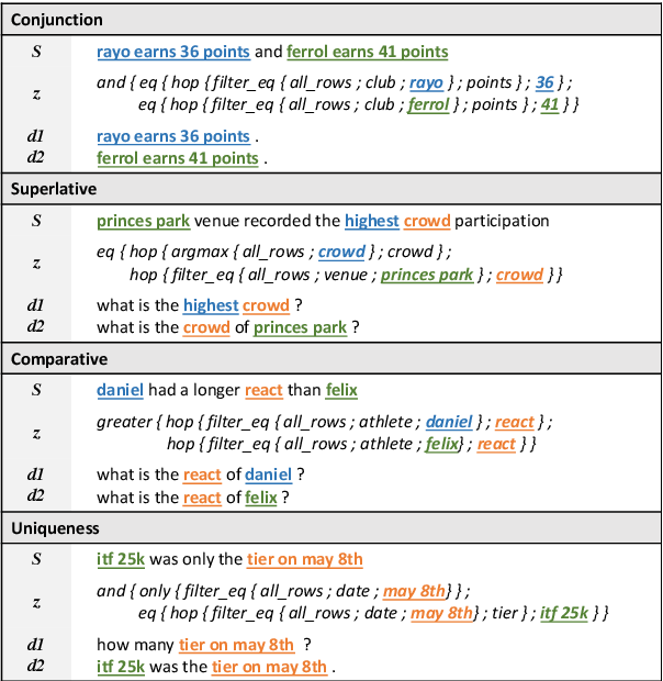 Figure 3 for Exploring Decomposition for Table-based Fact Verification