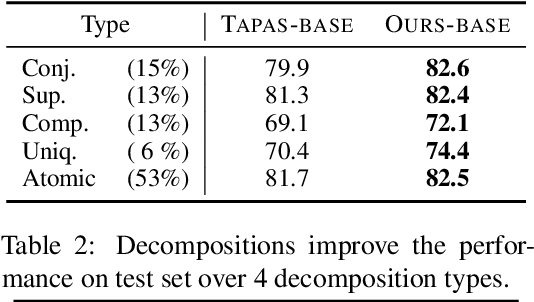 Figure 4 for Exploring Decomposition for Table-based Fact Verification